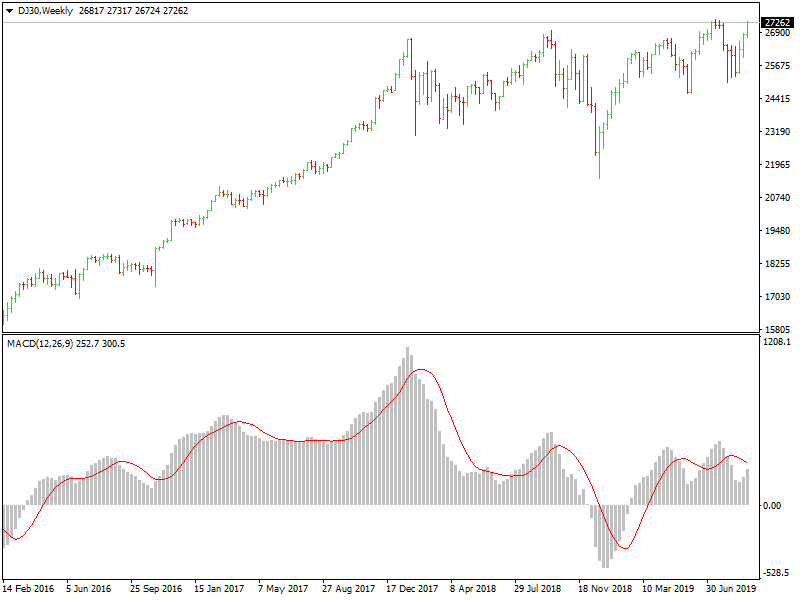 Dow Jones Industrial Average weekly