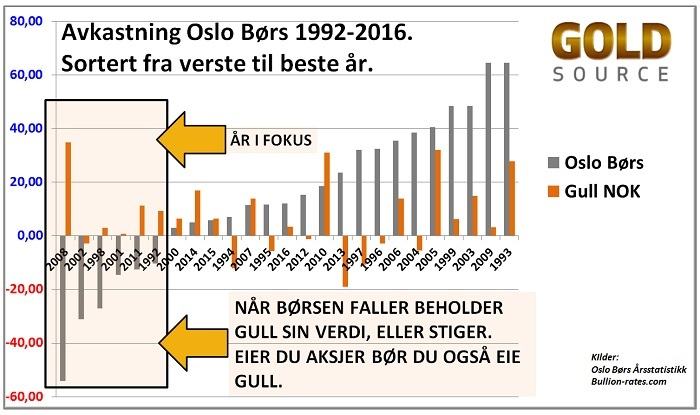 Oslo Børs og gullpris